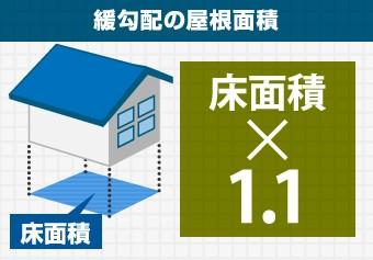 緩勾配の屋根面積