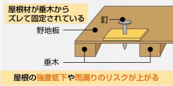 屋根材と垂木がズレて固定されている場合