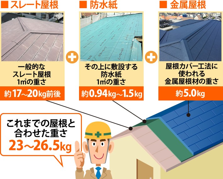 屋根カバー工法の総重量例