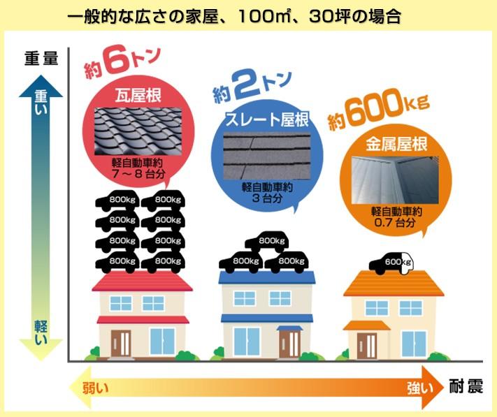 一般的な広さの家屋(100㎡、30坪)の屋根材別重量図