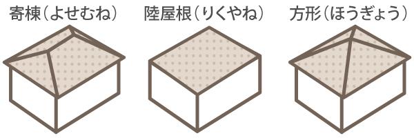寄棟屋根・陸屋根・方形屋根のそれぞれの形