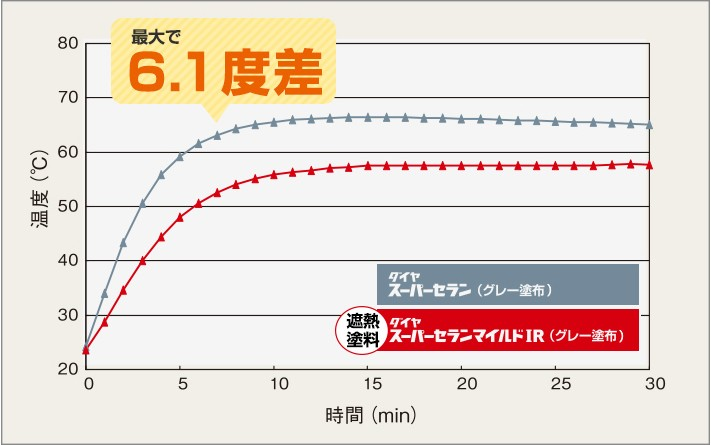 断熱塗料ダイヤスーパーセランマイルドIRの効果(裏面)