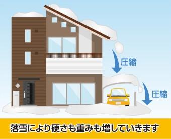 雪は落雪により硬さも重みもい増していきます