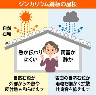 ジンカリウム鋼板の屋根は熱が伝わりにくく雨音が静か